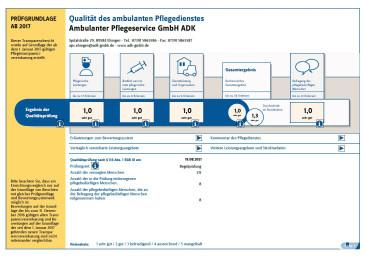 Qualitätsprüfung 2021